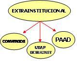 Oferta Extrainstitucional